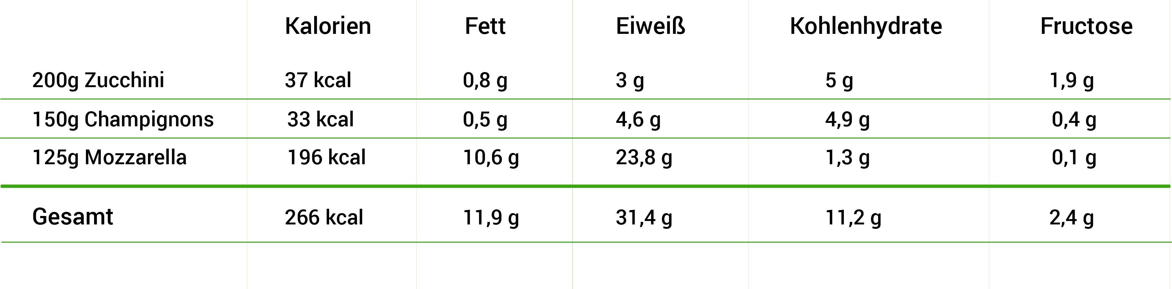 Mengen und Nährwerte von fructosearmen Zucchini Schifferl